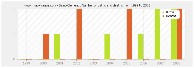 Saint-Clément : Number of births and deaths from 1999 to 2008