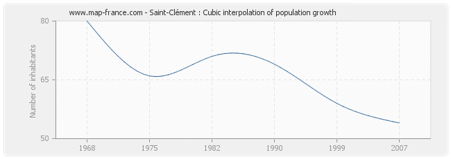 Saint-Clément : Cubic interpolation of population growth
