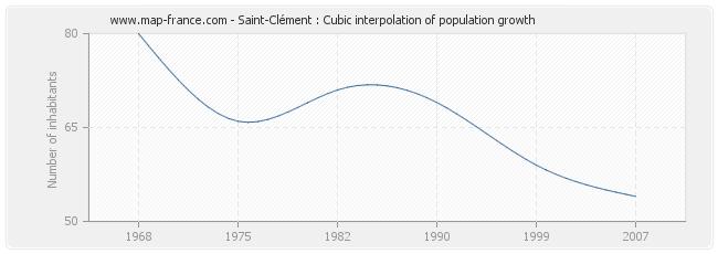 Saint-Clément : Cubic interpolation of population growth