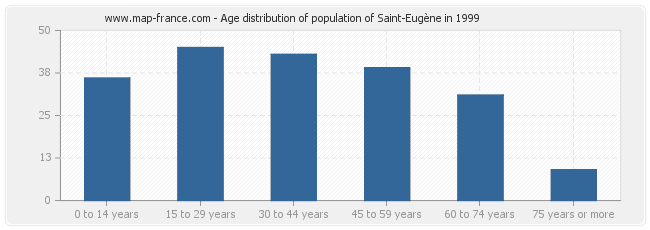 Age distribution of population of Saint-Eugène in 1999
