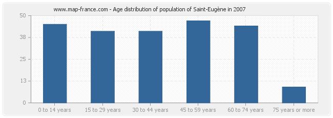 Age distribution of population of Saint-Eugène in 2007