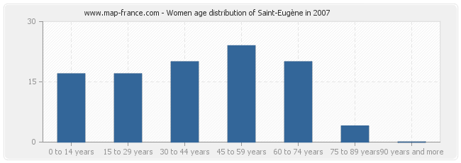 Women age distribution of Saint-Eugène in 2007