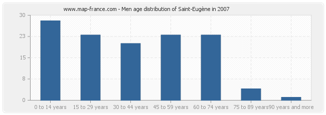 Men age distribution of Saint-Eugène in 2007
