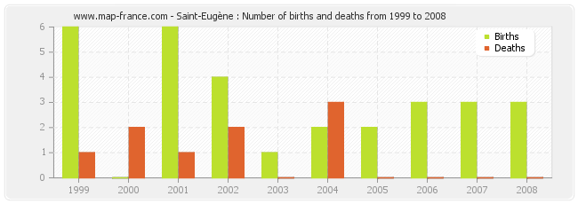 Saint-Eugène : Number of births and deaths from 1999 to 2008