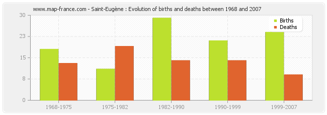 Saint-Eugène : Evolution of births and deaths between 1968 and 2007