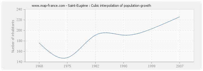 Saint-Eugène : Cubic interpolation of population growth