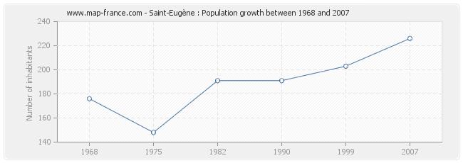 Population Saint-Eugène