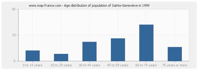 Age distribution of population of Sainte-Geneviève in 1999