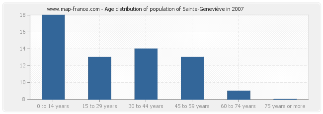 Age distribution of population of Sainte-Geneviève in 2007