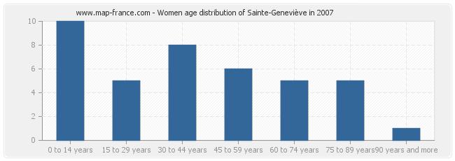 Women age distribution of Sainte-Geneviève in 2007