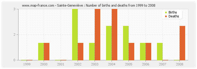 Sainte-Geneviève : Number of births and deaths from 1999 to 2008