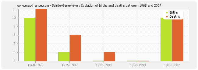 Sainte-Geneviève : Evolution of births and deaths between 1968 and 2007