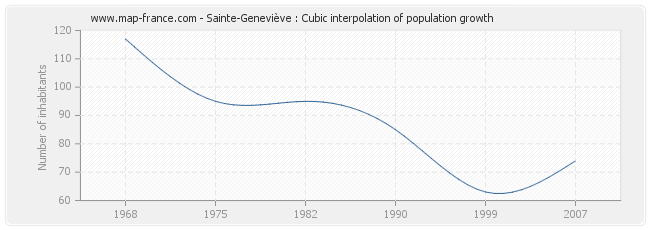 Sainte-Geneviève : Cubic interpolation of population growth