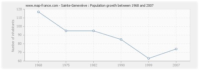 Population Sainte-Geneviève