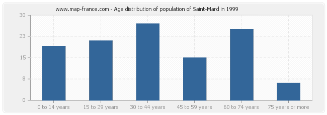 Age distribution of population of Saint-Mard in 1999