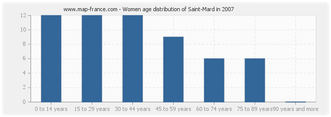 Women age distribution of Saint-Mard in 2007