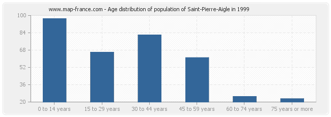 Age distribution of population of Saint-Pierre-Aigle in 1999