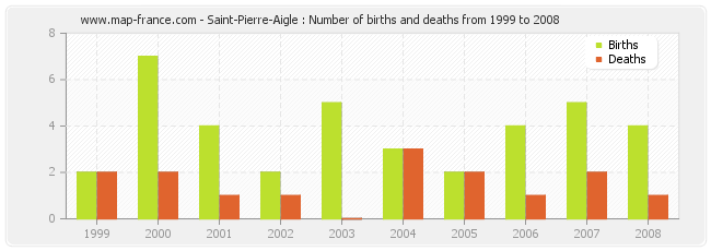 Saint-Pierre-Aigle : Number of births and deaths from 1999 to 2008