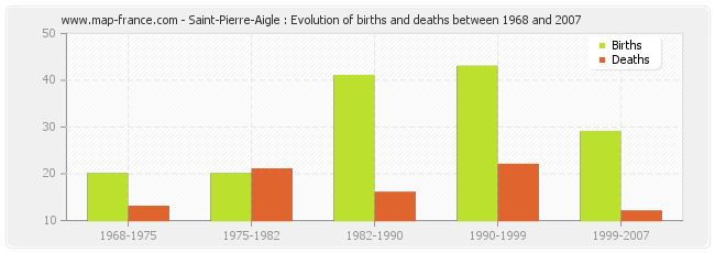 Saint-Pierre-Aigle : Evolution of births and deaths between 1968 and 2007