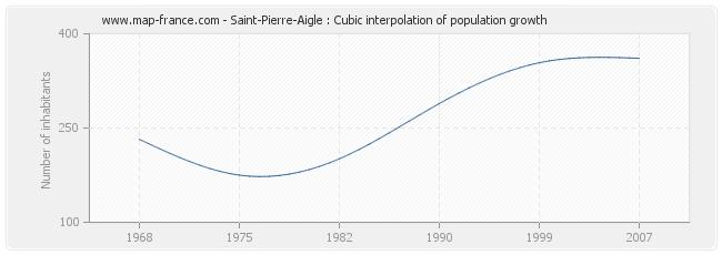Saint-Pierre-Aigle : Cubic interpolation of population growth