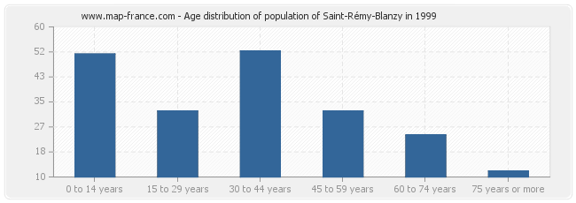 Age distribution of population of Saint-Rémy-Blanzy in 1999