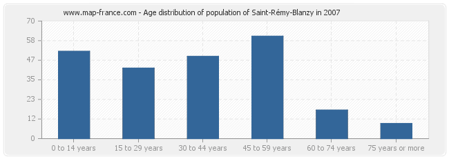 Age distribution of population of Saint-Rémy-Blanzy in 2007