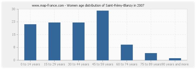 Women age distribution of Saint-Rémy-Blanzy in 2007