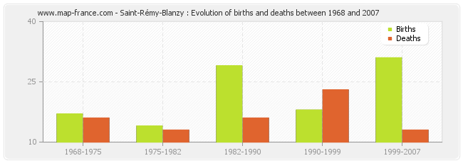 Saint-Rémy-Blanzy : Evolution of births and deaths between 1968 and 2007