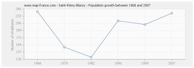 Population Saint-Rémy-Blanzy