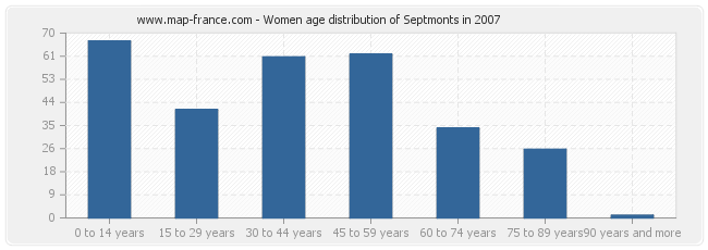 Women age distribution of Septmonts in 2007