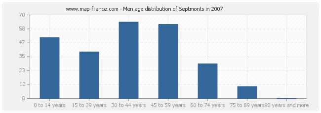 Men age distribution of Septmonts in 2007