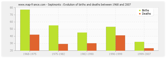 Septmonts : Evolution of births and deaths between 1968 and 2007