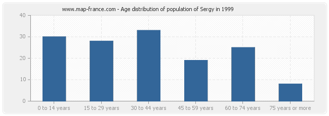 Age distribution of population of Sergy in 1999