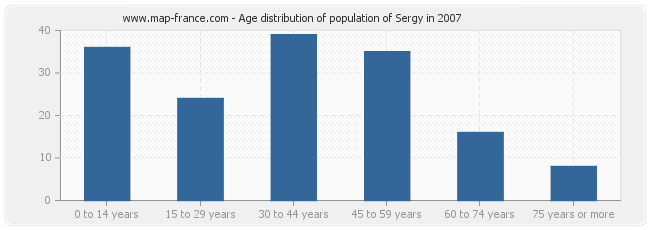 Age distribution of population of Sergy in 2007