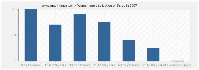 Women age distribution of Sergy in 2007