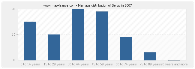 Men age distribution of Sergy in 2007