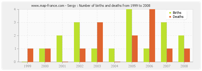 Sergy : Number of births and deaths from 1999 to 2008