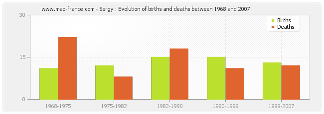 Sergy : Evolution of births and deaths between 1968 and 2007