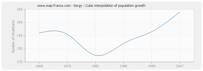 Sergy : Cubic interpolation of population growth