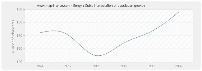 Sergy : Cubic interpolation of population growth