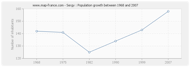 Population Sergy