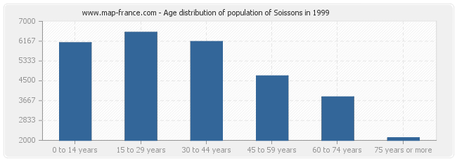 Age distribution of population of Soissons in 1999