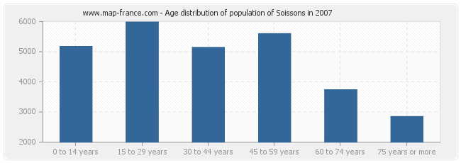 Age distribution of population of Soissons in 2007