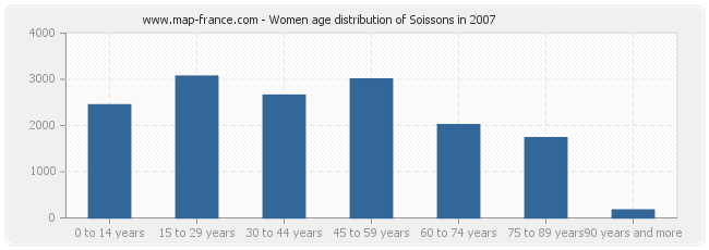 Women age distribution of Soissons in 2007