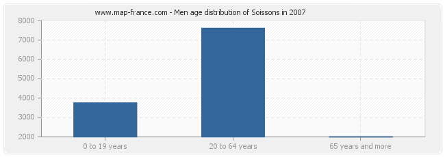 Men age distribution of Soissons in 2007