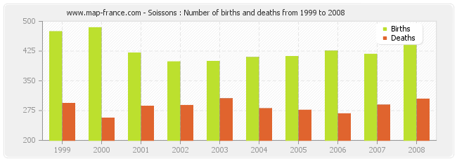 Soissons : Number of births and deaths from 1999 to 2008