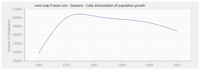 Soissons : Cubic interpolation of population growth