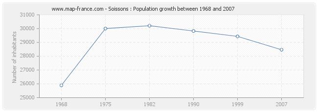 Population Soissons