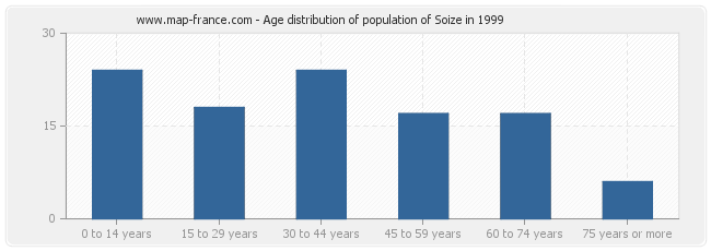 Age distribution of population of Soize in 1999