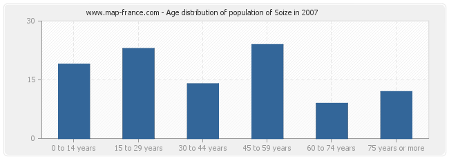 Age distribution of population of Soize in 2007